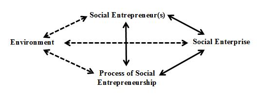 Social Entrepreneurship for Solving Community Issues: The