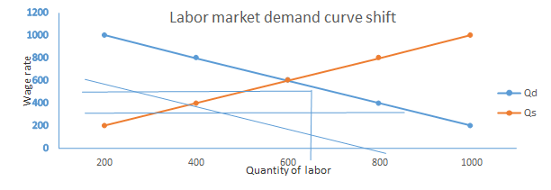 Effects of Slow Wage Growth to The Australian Economy