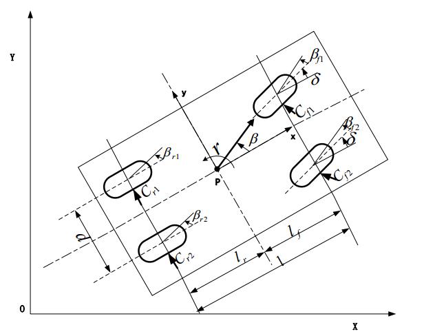 Design Of Collision Avoidance System For Autonomous Vehicles