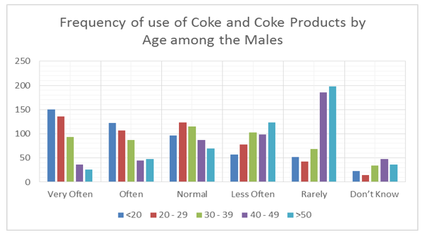 Coca Cola Market Penetration Case Study; PESTEL & SWOT Analysis Included