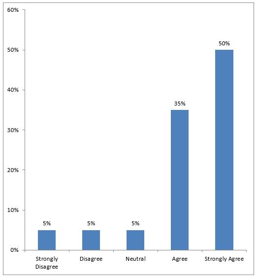 Impact of Advertising on the Pester Power in Children