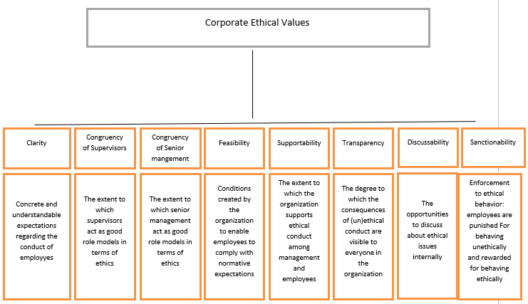 Ethical Culture Influence on Patient Satisfaction; A Case Study