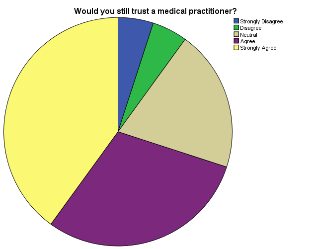 Malpractice Cases in Hospitals; Staff Negligence and Consequences