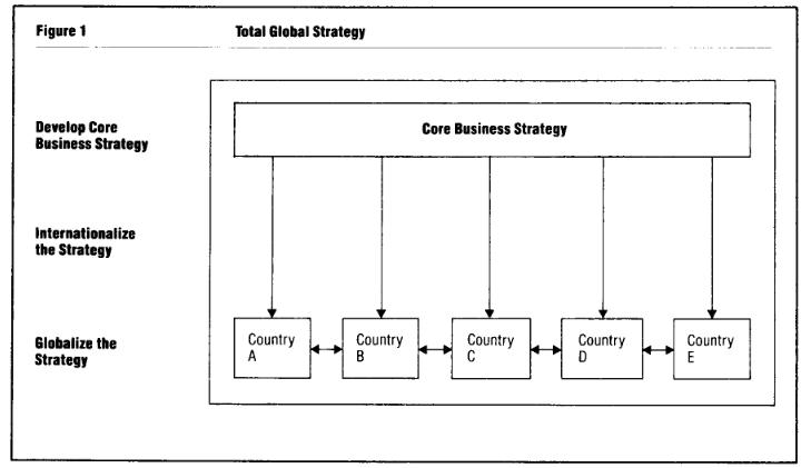 Globalization of Logistics and Strategic Corporate Management