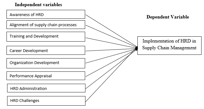 The Importance of HRD towards the Supply Chain Practitioners in an Organization: A Case of Nigerian Electricity Regulatory Commission