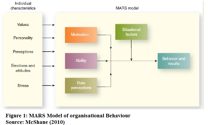 An Analysis of Management Organisational Behaviour Theories at Walmart Stores