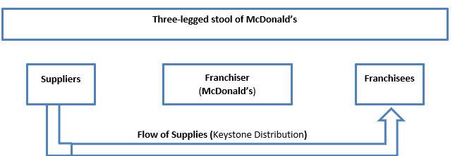 Operations Management: The Case of McDonald's Restaurant – Waterloo Station