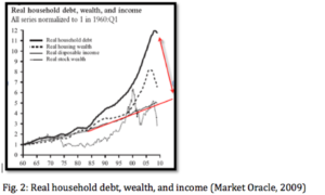 UK Housing Market: The Impact of The Recent Economic Recession