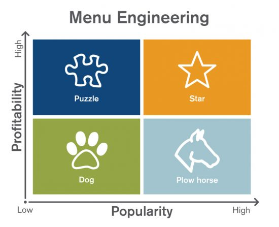 Menu Engineering in Hospitality Industry Food and Beverage Operations