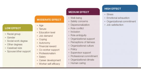 Antecedents to Retention among Child Welfare and Social Work Employees