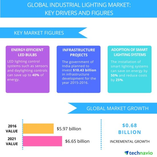 Electric Lighting Industry Marketing Strategies and Technology Development