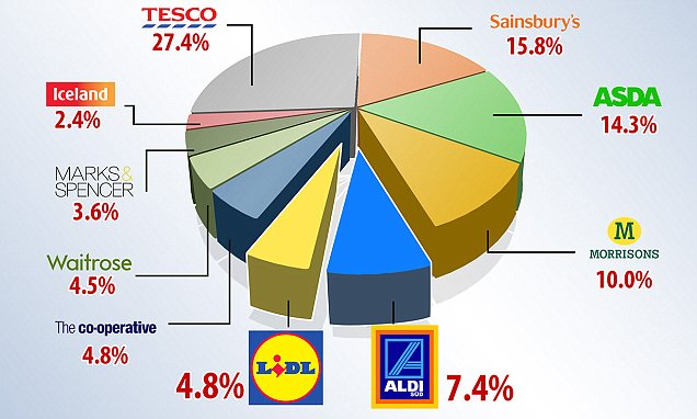 Supermarket shares of the UK grocery market