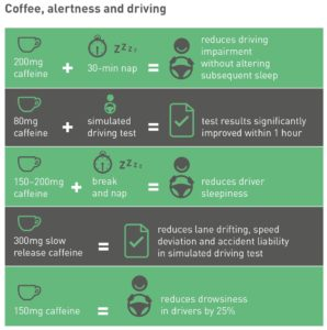 Effect of Caffeine on Cognitive Functions