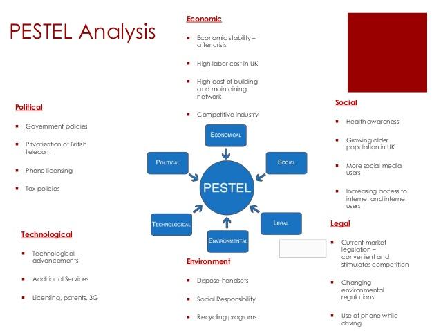 Strategic Marketing Plan; Vodafone PESTEL Analysis