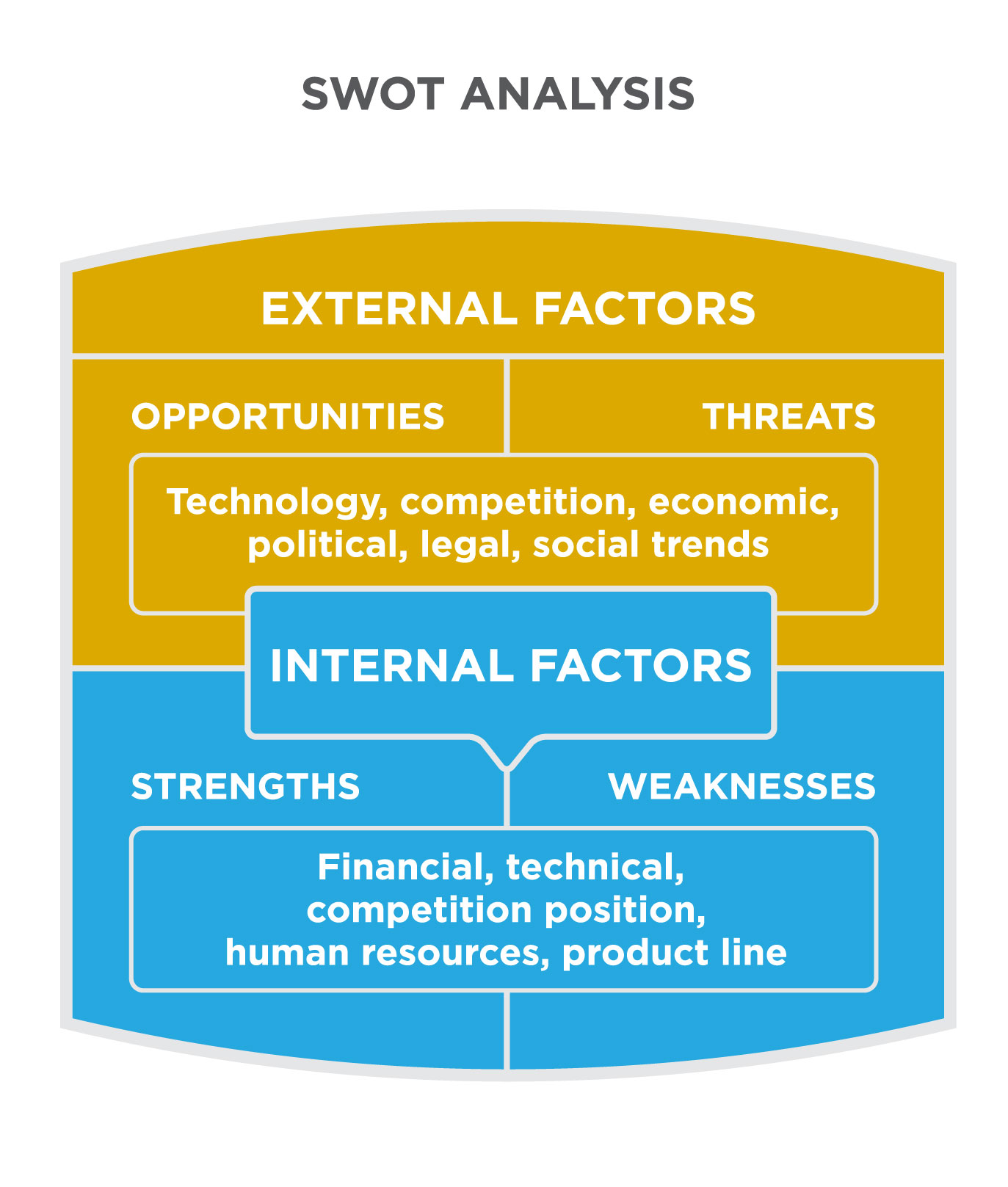 Principles of Marketing Hospitality Industry – SWOT and Segment Analysis