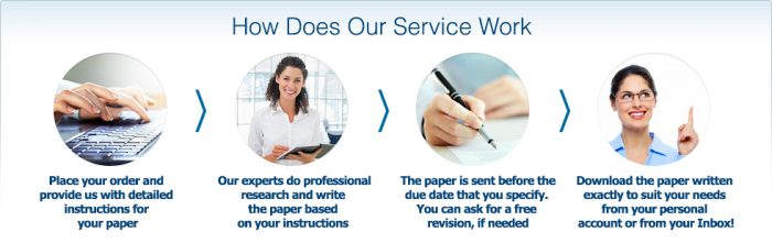 How our services work when you order custom essay writing services