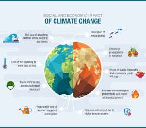 Infographic Impact Climate Change