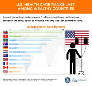 The US healthcare System vs Other Nations