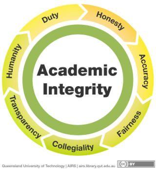 Academic Fraud; Forms of Academic Dishonesty