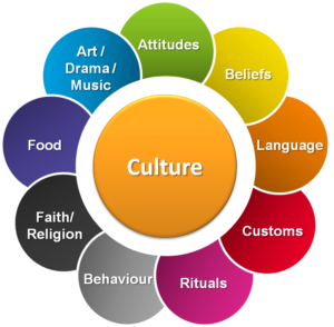 Definition and Description of Culture