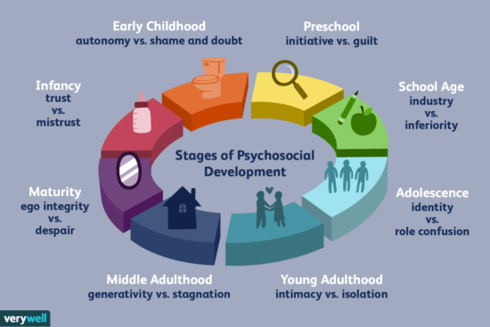 Erikson's Theory of Life Stages Development