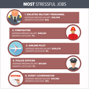 10 Most Stressful Jobs in America