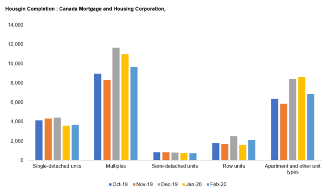 Canada Mortgage and Housing Corp.