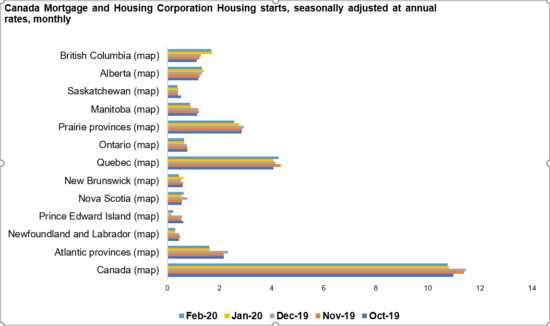 Canada Mortgage and Housing