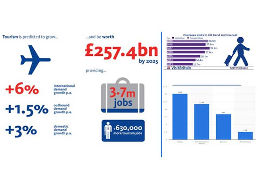 Impact of Tourism in the UK Economy