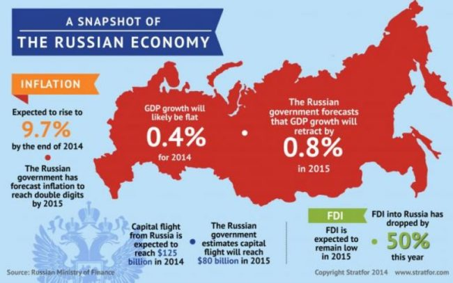 Macroeconomic Trend in Russia – Unemployment, Inflation & Growth