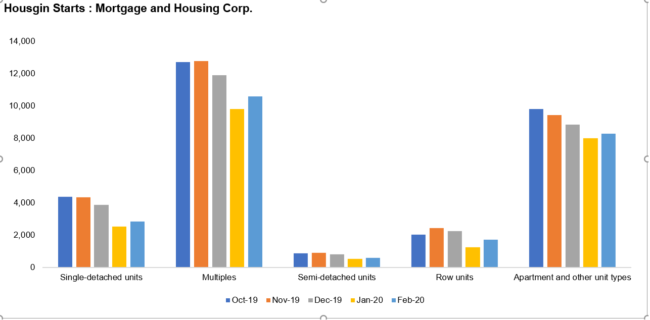 Mortgage and Housing Corp.