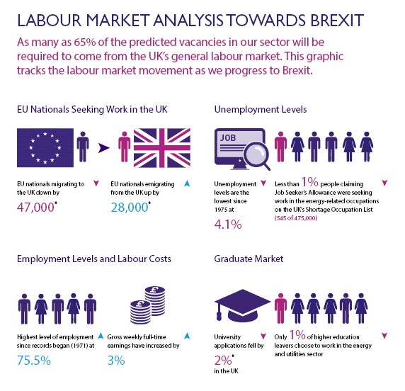 Post-Brexit Labour Market in the UK