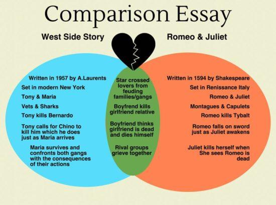 Write a Comparison Essay & Normal Essay