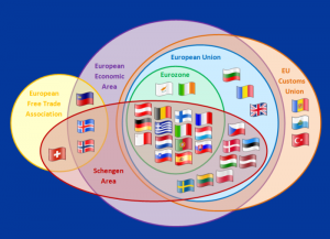 Single Market and Customs Union