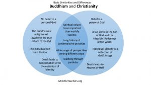 Christianity vs. Buddhism: Health and Healing