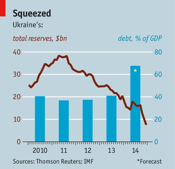 Effects of IMF Intervention on Ukraine's Economy