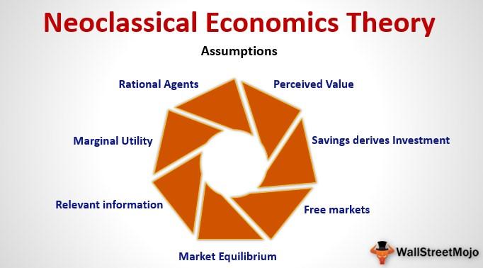 Neoclassical Economics Theory