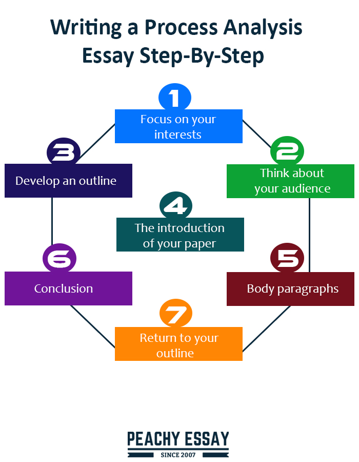 Writing a Process Analysis Essay Step-By-Step