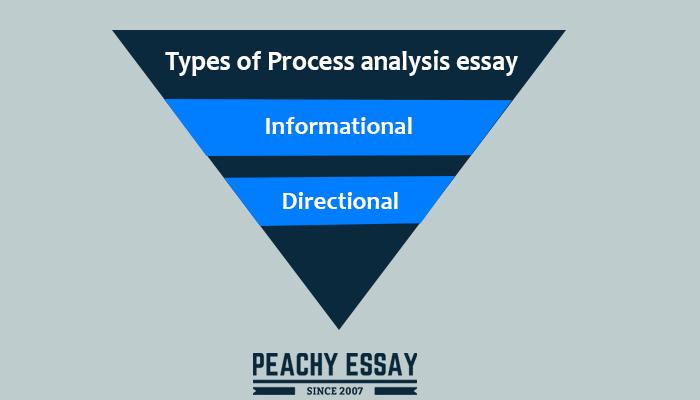 Types of Process Analysis Essay