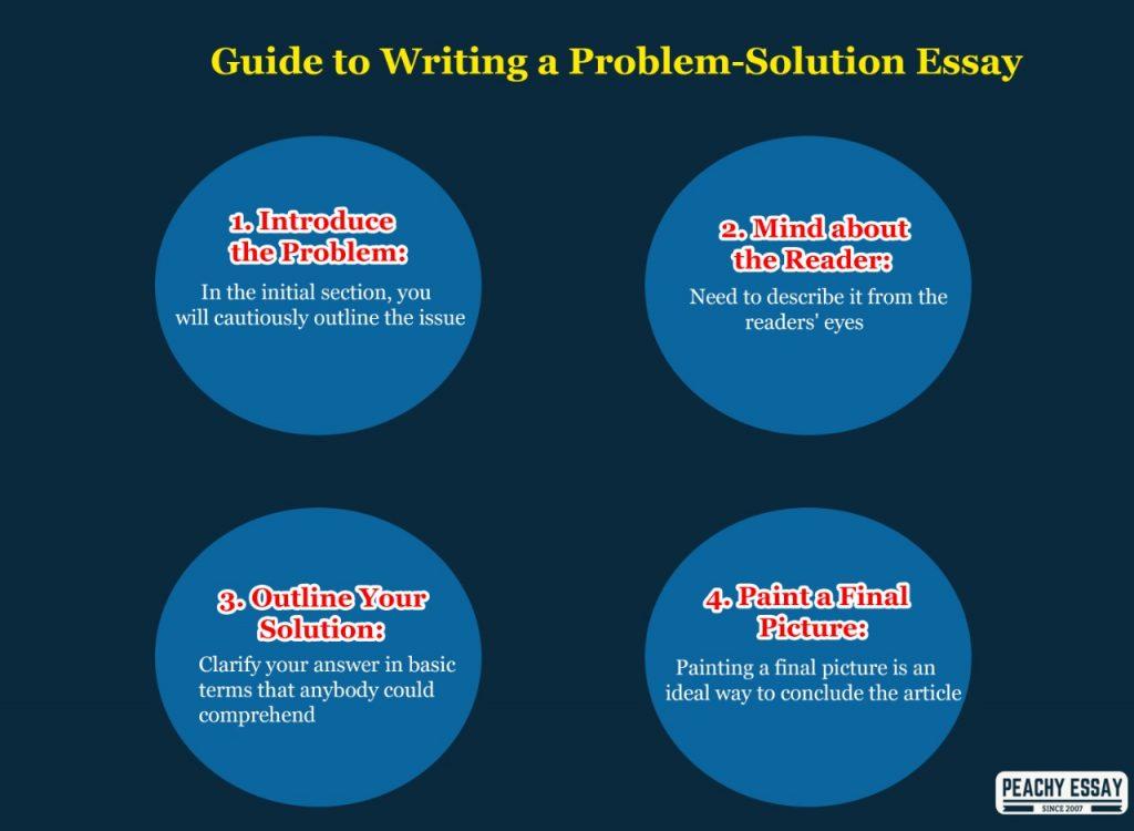 Guide to Write Problem Solution Essay