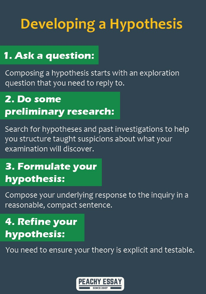 How to develop a hypothesis