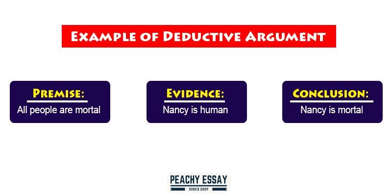 Example of Deductive Argument