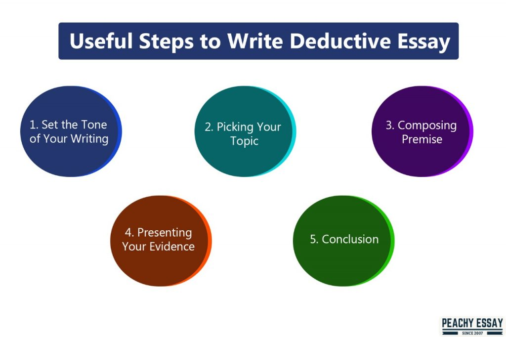 Useful Steps to write Deductive Argument