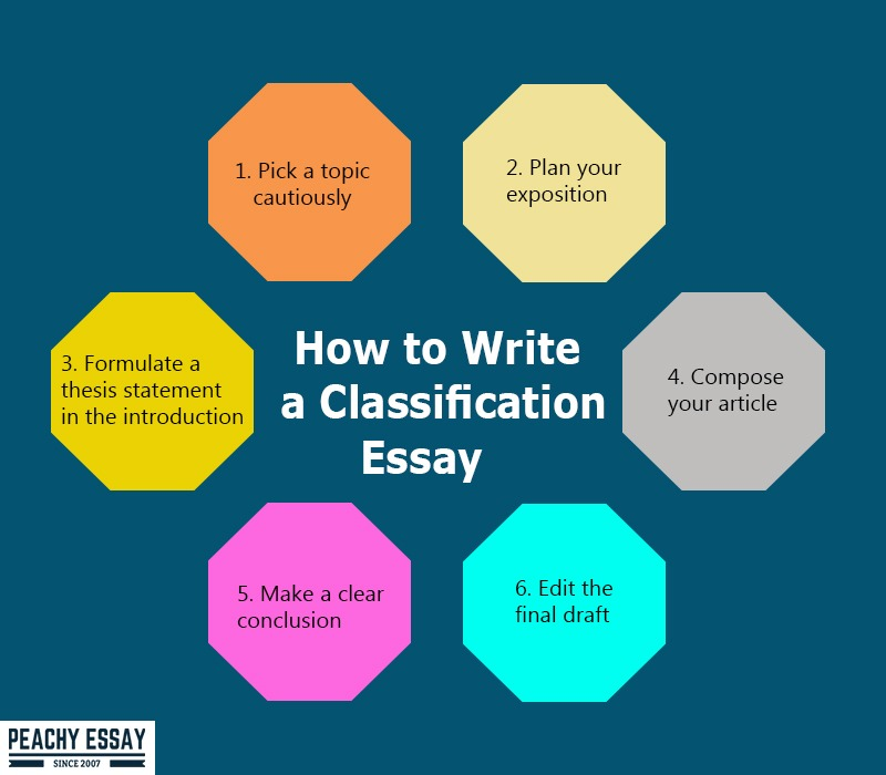 how to write classification essay