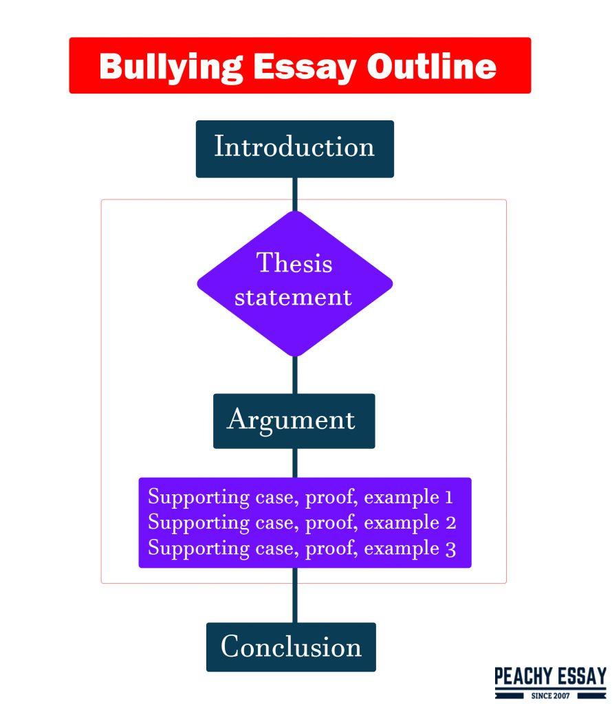 bullying essay outline