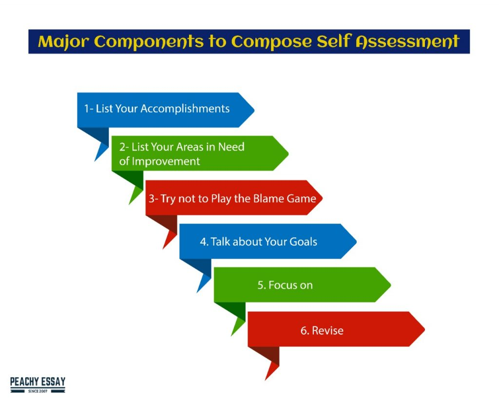 components of self evaluation essay