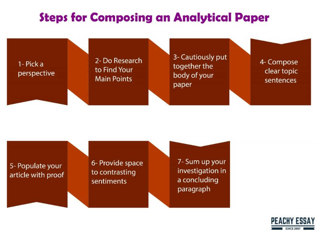 steps to compose analytical essay