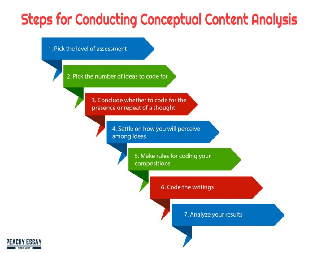 steps for conducting conceptual analysis