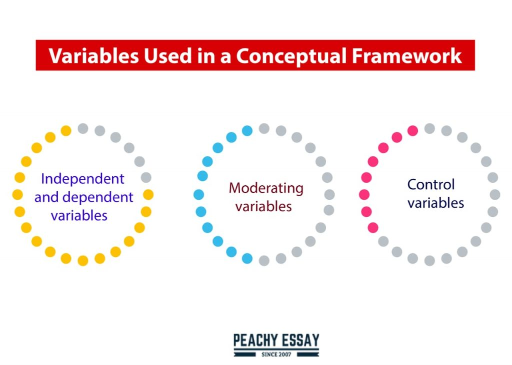 variables in conceptual framework