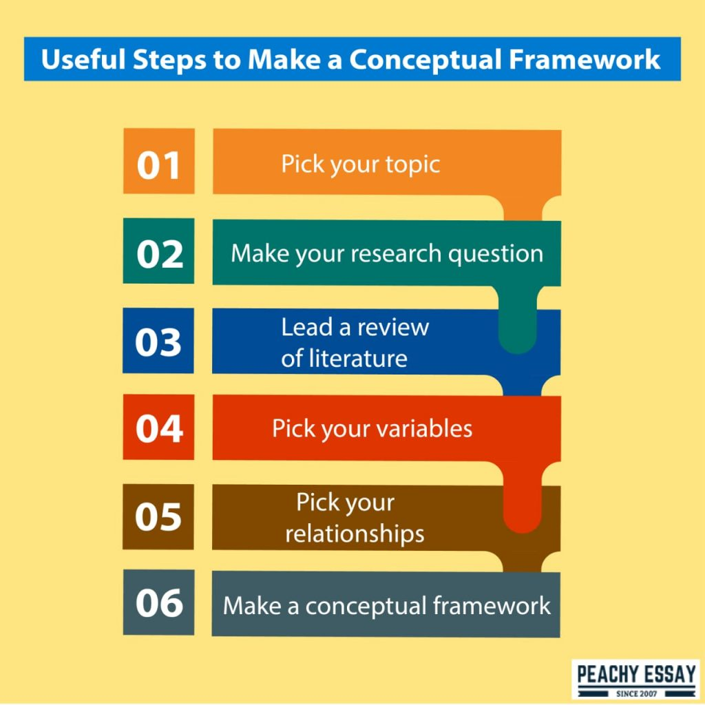 tips to develop conceptual framework